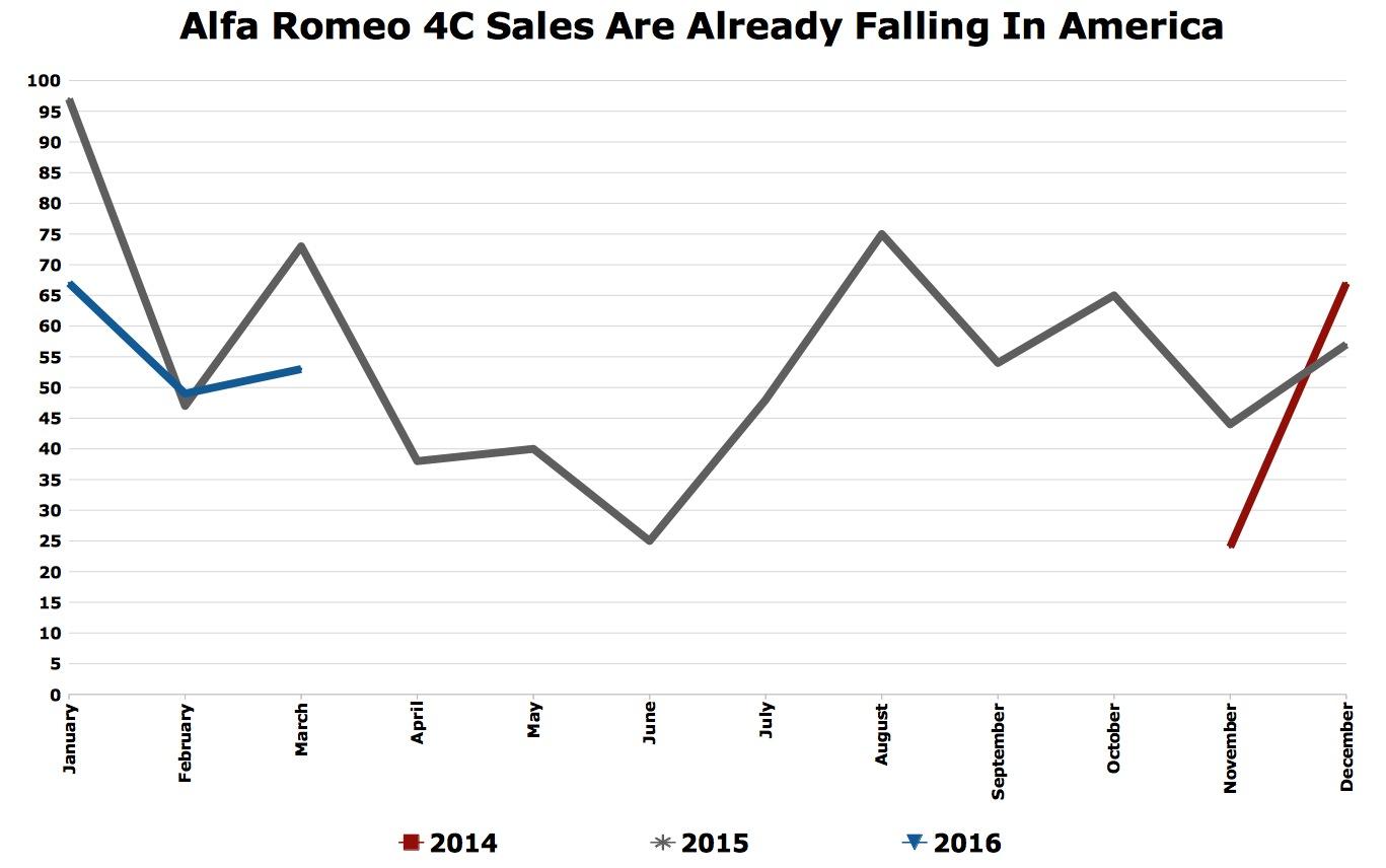 The Inevitable Sports Car Fade Alfa Romeo C Sales Are Already - Alfa romeo 4c sale