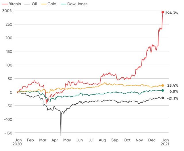 bitcoin-gold-dola