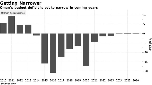 #Oman's First S&P Upgrade in Over a Decade May Be on the Cards - Bloomberg