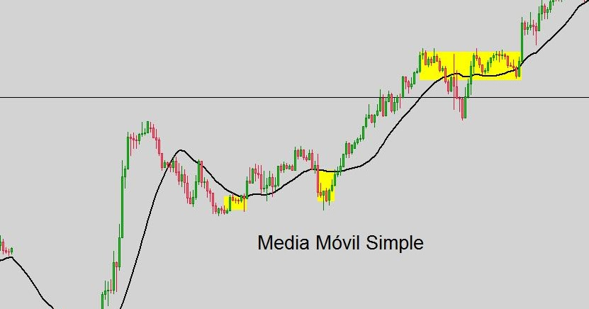 Forex movil