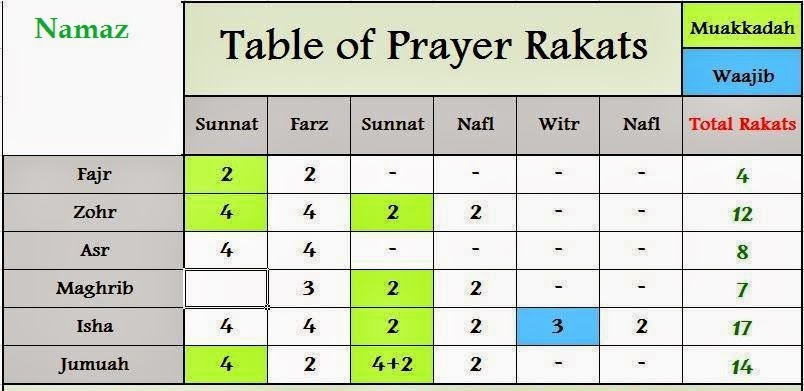 Table of Prayers