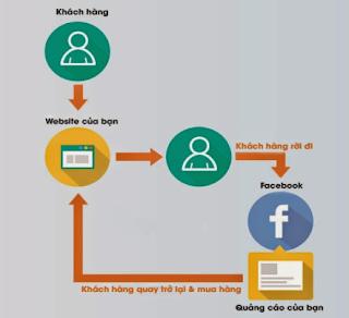 Quy trình remarketing gồm những bước nào?