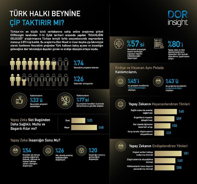 Türk halkı beynine çip taktırır mı? İlginç araştırmanın sonuçları