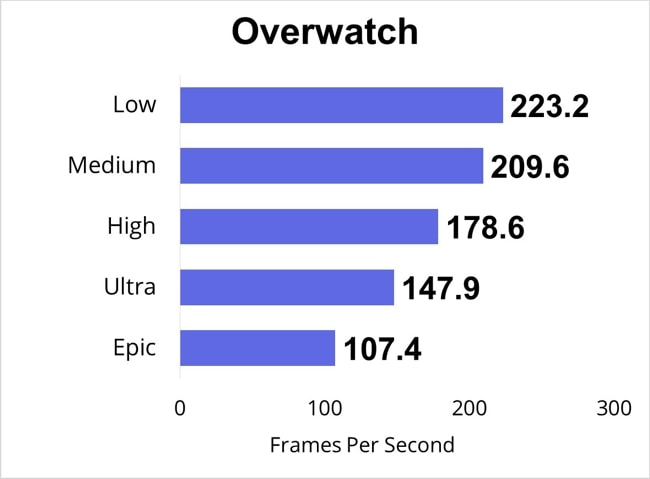 I have played the Overwatch for half an hour and measured the FPS for Low, Medium, High, Ultra, and Epic settings.