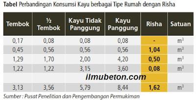 Tabel Perbandingan Konsumsi Kayu berbagai Tipe Rumah dengan Risha
