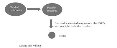 Preparasi Ferrite menggunakan metode keramik