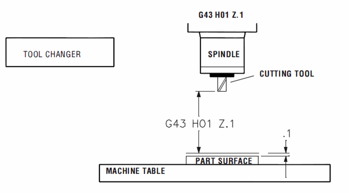 LEARNING CNC STRATERGIES AND TIPS: G43 G44 and G49 tool