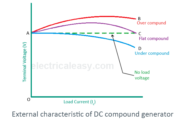 external characteristic of DC compound generator