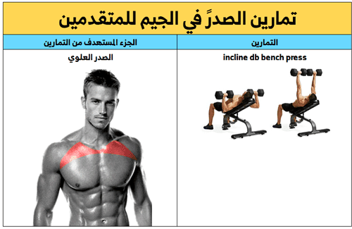 تمرين الصدر العلوي, تمارين الصدر