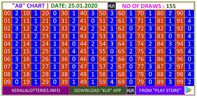 Kerala lottery result AB chart of Saturday Karunya  lottery on 25.01.2020