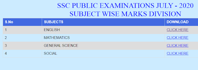 AP SSC/ 10th Class All Subjects July New Model Sample Papers 2020 Blueprint Downloadhttps://www.paatashaala.in/2020/05/AP-SSC-10th-Class-telugu-hidi-english-maths-physical-science-biology-social-studies-July-NewModel-SamplePapers-2020-Blueprint-Download.html