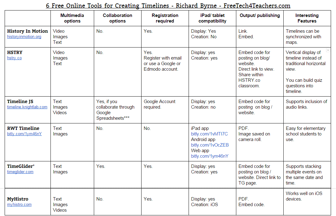 free technology for teachers six timeline creation tools for