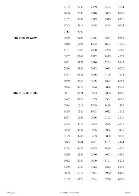 Kerala Lottery Result 27.04.2021 Sthree Sakthi Lottery Results SS 258