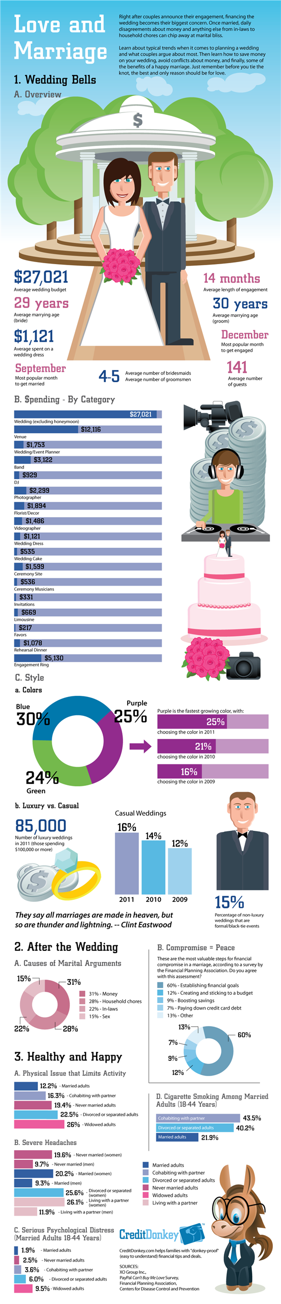 Love and Marriage #infographic #Marriage #Love #infographics #Love and Marriage