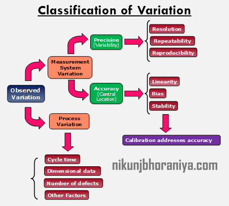 Classification of Variation in Measurement System