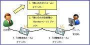 MODX Evolution CMSのeFormスニペットで問い合わせフォームを作る