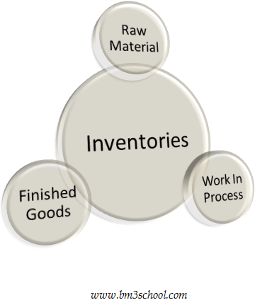 Types of inventories for manufacturing business