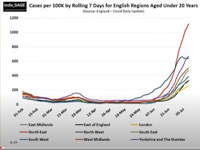 160721 indieSAGE case numbers in children english regions