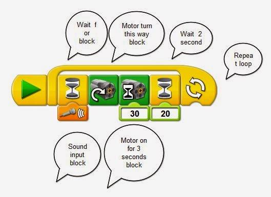 Robotics for Children (& Parents (& Grandparents)): Sound controlled ...