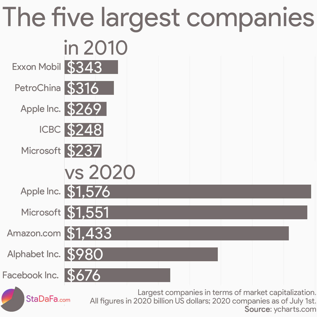 The five largest companies in terms of market capitalisation in 2010 vs 2020