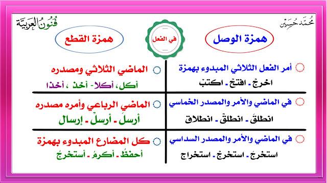 همزة الوصل ( ألف الوصل )  و همزة القطع  شرح بالتفصيل