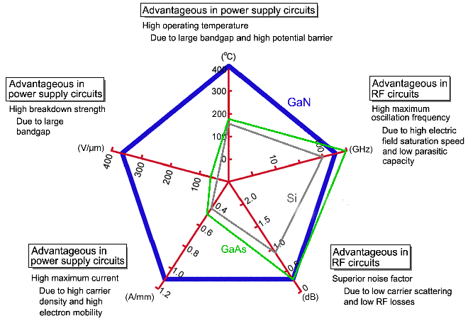 Physical Properties Of Gallium Nitride