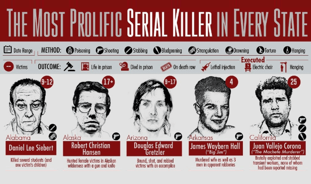 The Most Prolific Serial Killer in Each State