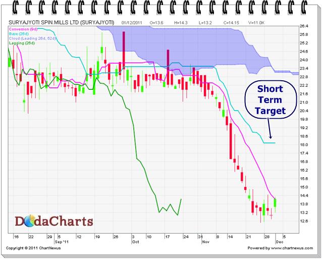 Surya Jyoti Spin Mills Ltd. Technical Chart