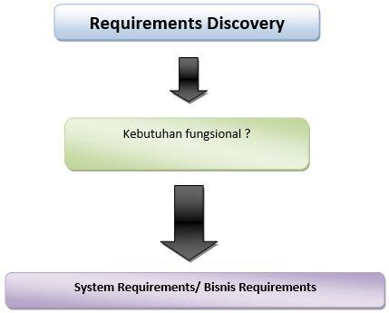 Pengertian Analisa Sistem, Langkah-Langkah, dan Kebutuhan Sistem 2_