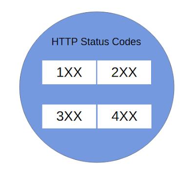 HTTP Status Codes | Full Stack Geek