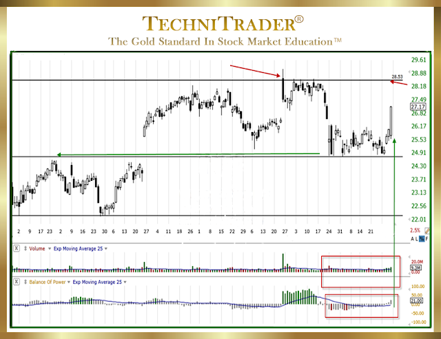 chart example that requires more than just a candlestick or an indicator crossover to analyze properly - technitrader