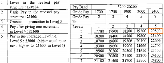 RSMSSB Agriculture Supervisor Basic Pay
