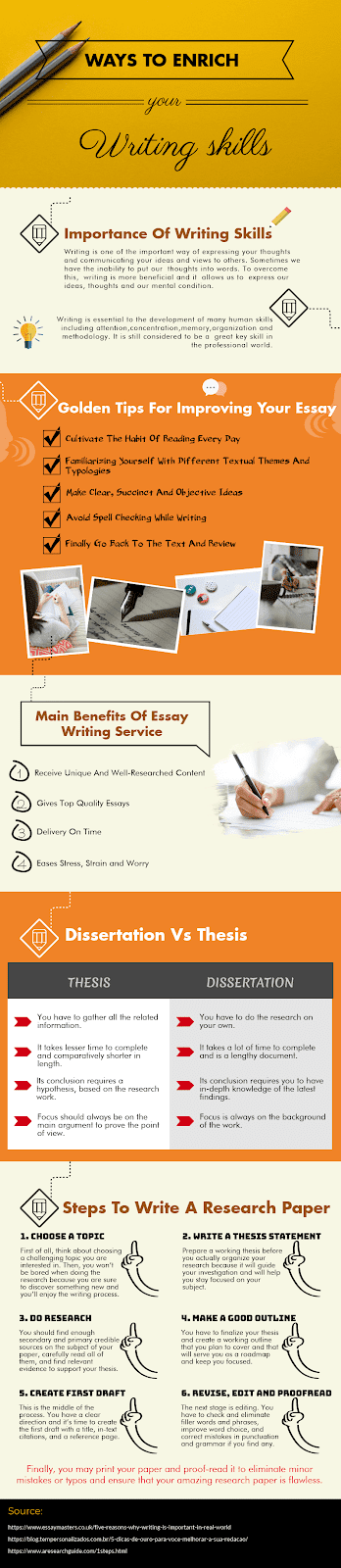 How To Write Your First Thesis?