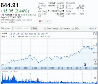Google株価推移
