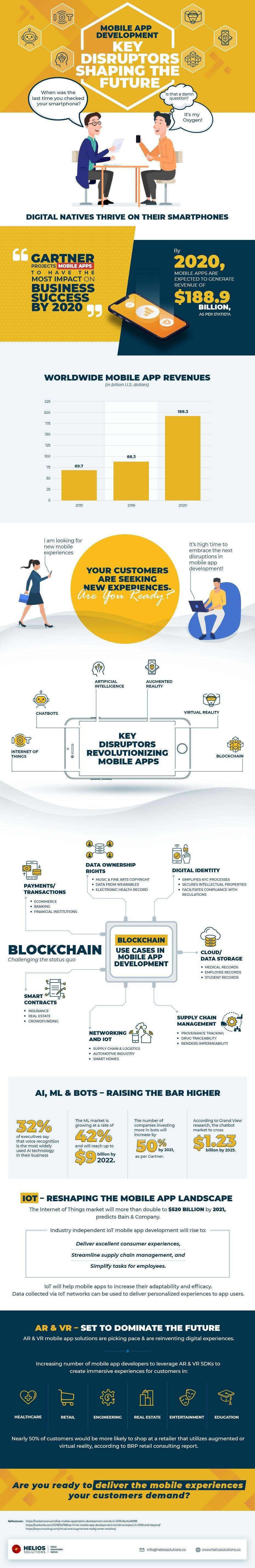 Mobile App Development Key Disruptors Shaping The Future #infographic