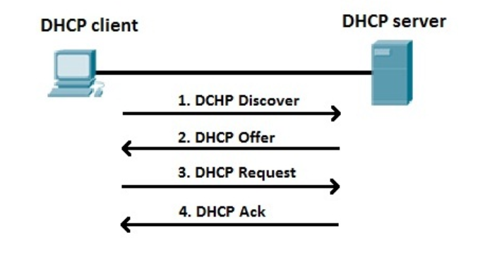 share tips setting ip dhcp client on Mikrotik Router