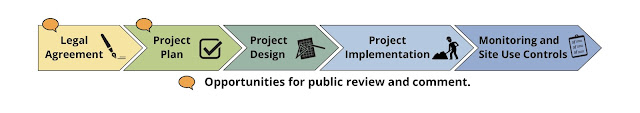 Linear diagram: Legal agreement; Project plan; Project design; Project Implementation, Monitoring and site use controls. The first two steps are labeled as opportunities for public comment.