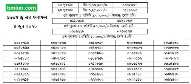 99Th 100Taka Prize Bond Draw | Result Bangladesh 4 June 2020