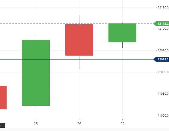Nifty 50 Daily Candle Chart