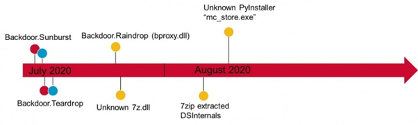 Figure 1. Example of Raindrop victim timeline