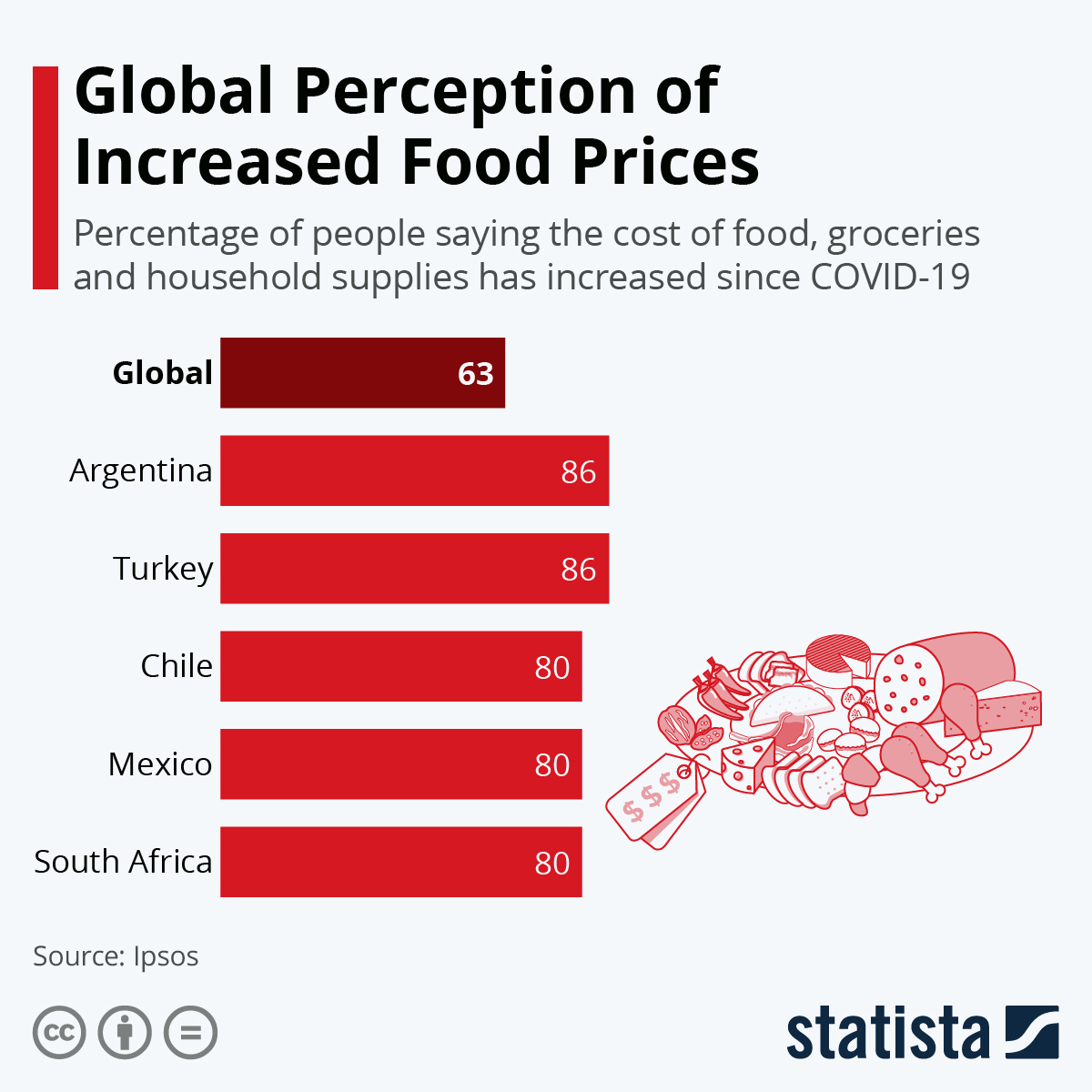 Global Perception of Increased Food Prices #infographic