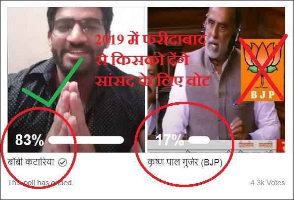 बॉबी कटारिया को मिल रहा फरीदाबाद की जनता का भी प्यार, 83% लोग बनाना चाहते हैं सांसद, BJP की हार