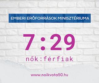 Az Emberi Erőforrások Minisztériuma vezetői között 7:29 a nők és férfiak aránya #KORM33