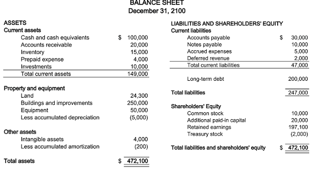 example of balance sheet asset = liability + equity
