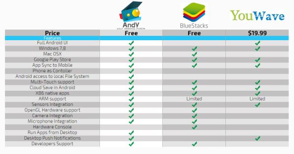 أفضل محاكي لتشغيل تطبيقات الأندرويد على الكمبيوتر