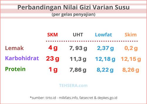 perbandingan nilai gizi pada varian susu