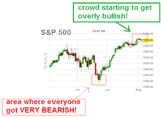 crowd is getting OVERLY BULLISH