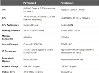 PlayStation 5 specifications, price- Enemyzonegamer