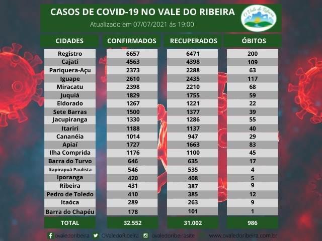 Vale do Ribeira soma 32.552 casos positivos, 31.002 recuperados e 986 mortes do Coronavírus - Covid-19