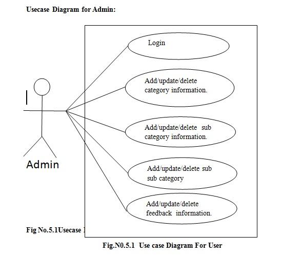 Usecase diagram in system design dotnetcode2u usecase diagram ccuart Images